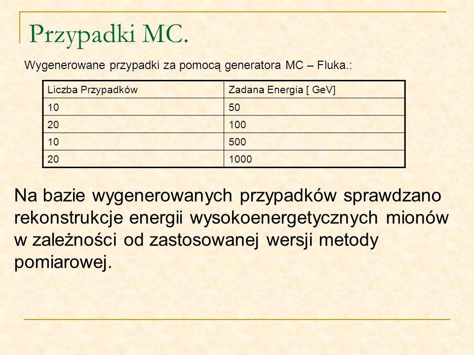 Przypadki MC. Wygenerowane przypadki za pomocą generatora MC – Fluka.: Liczba Przypadków. Zadana Energia [ GeV]